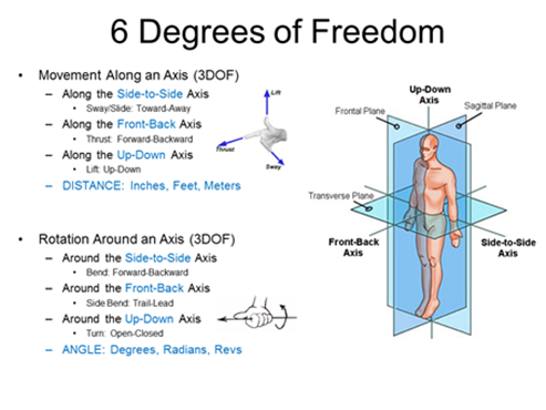 Degrees Of Freedom Definition