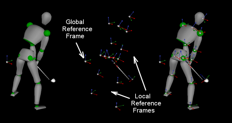 Global and Local Frames in Avatar (1)